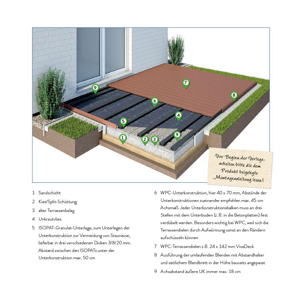 WPC Unterkonstruktion   für alle gängigen Terrassensysteme